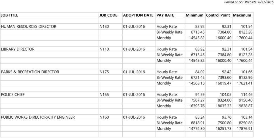 44 HUMAN RESOURCES DIRECTOR N130 01-JUL-2016 LIBRARY DIRECTOR N110 01-JUL-2016 Hourly Rate 83.92 92.31 101.54 LIBRARY DIRECTOR N110 01-JUL-2016 Bi-Weekly Rate 6713.45 7384.80 8123.