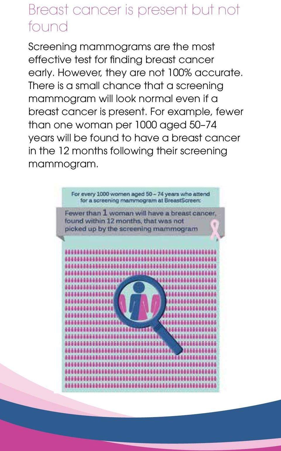 There is a small chance that a screening mammogram will look normal even if a breast cancer is present.