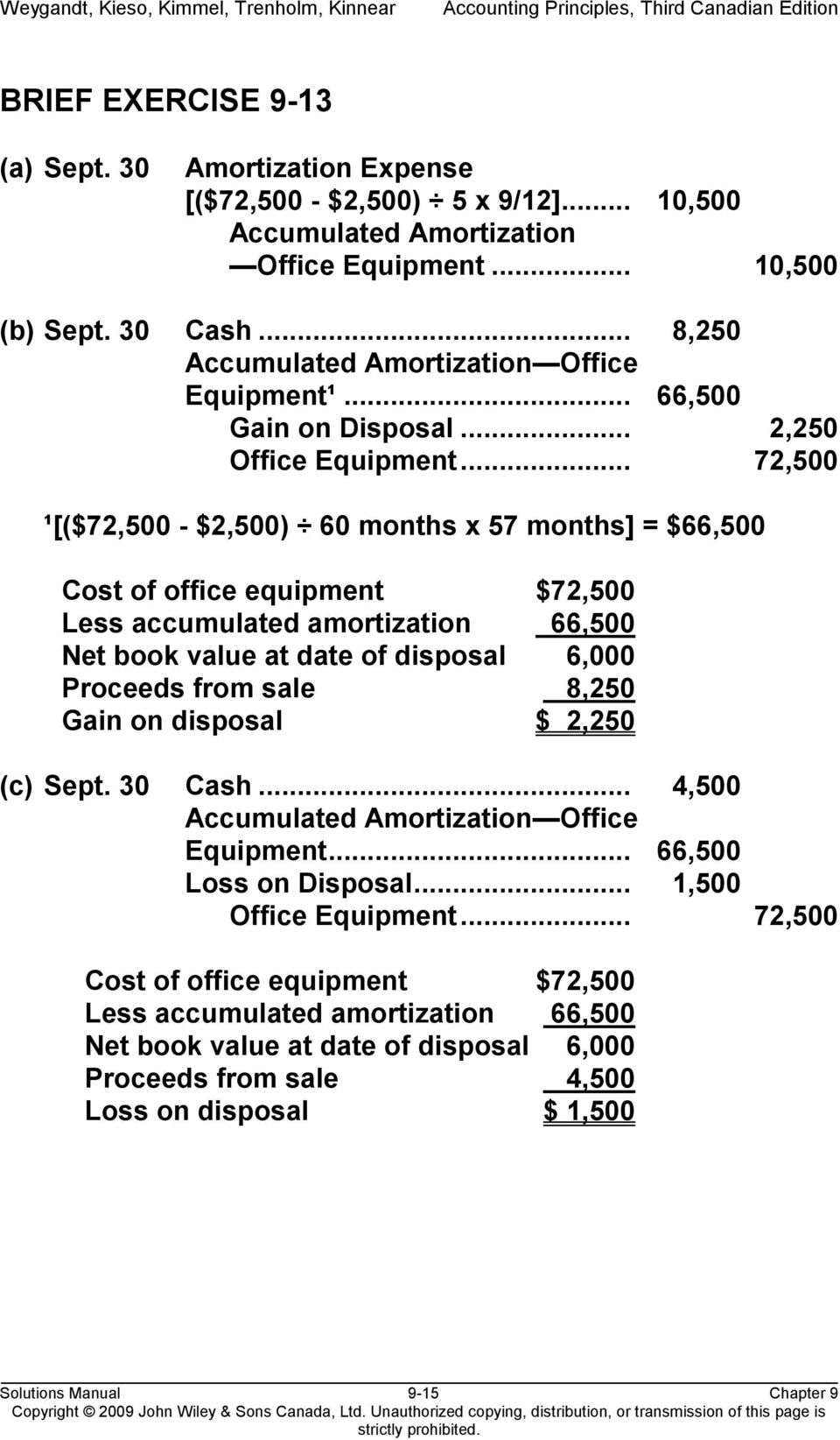 .. 72,500 ¹[($72,500 - $2,500) 60 months x 57 months] = $66,500 Cost of office equipment $72,500 Less accumulated amortization 66,500 Net book value at date of disposal 6,000 Proceeds from sale 08,