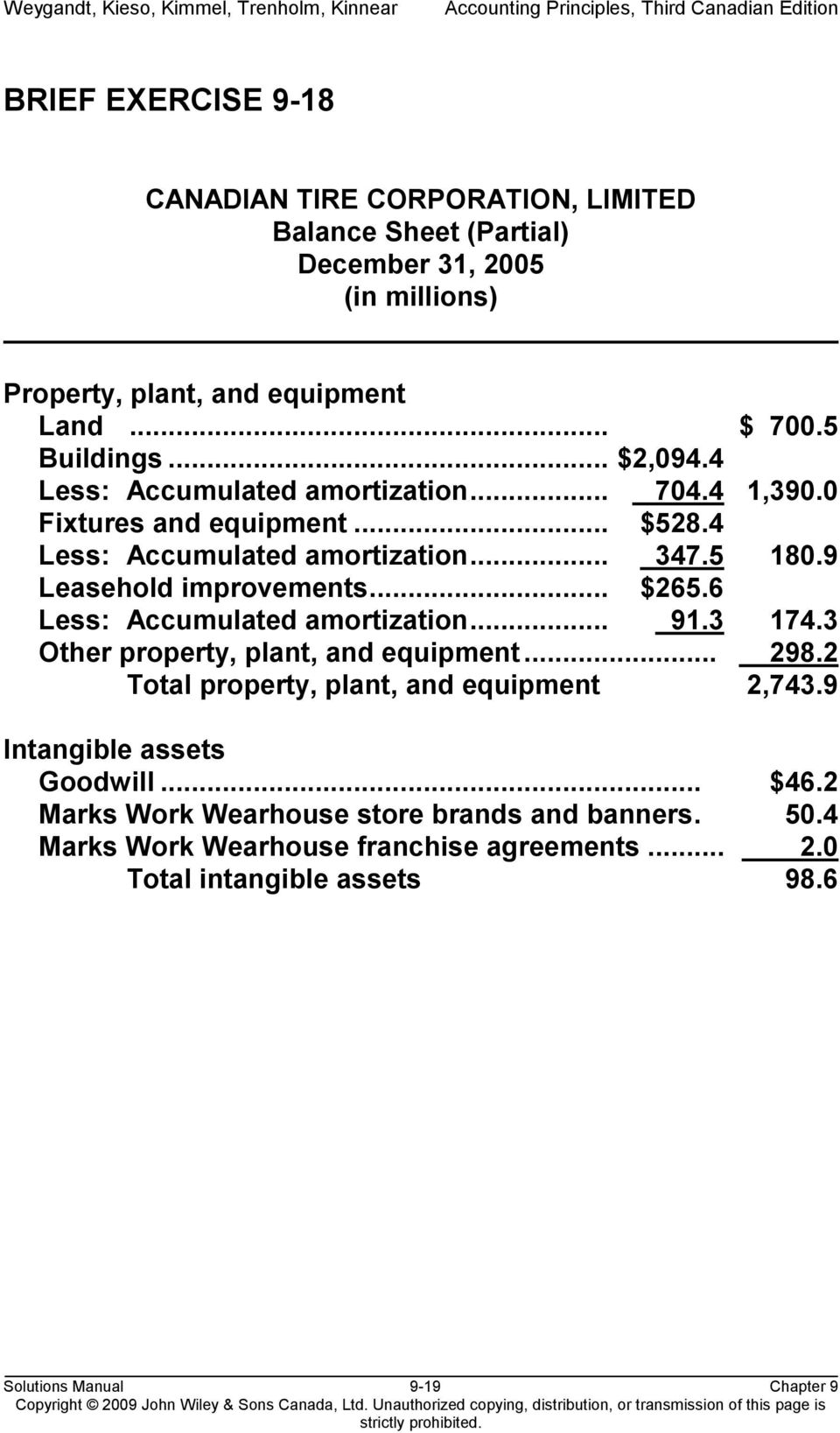 6 Less: Accumulated amortization... 91.3 174.3 Other property, plant, and equipment... 298.2 Total property, plant, and equipment 2,743.9 Intangible assets Goodwill.