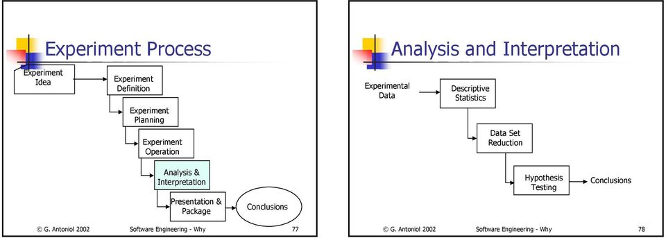 Reduction Analysis & Interpretation Presentation & Package Conclusions Hypothesis Testing