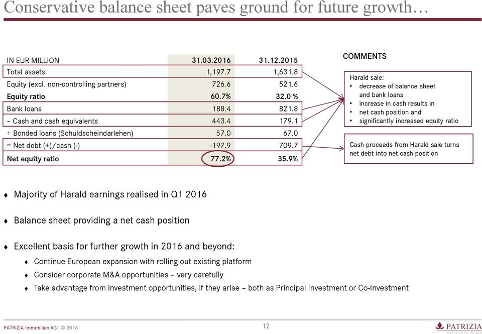 9% COMMENTS Harald sale: decrease of balance sheet and bank loans increase in cash results in net cash position and significantly increased equity ratio Cash proceeds from Harald sale turns net debt