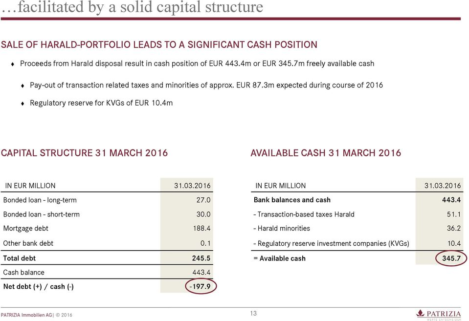 4m CAPITAL STRUCTURE 31 MARCH 2016 AVAILABLE CASH 31 MARCH 2016 IN EUR MILLION 31.03.2016 Bonded loan - long-term 27.0 Bonded loan - short-term 30.0 Mortgage debt 188.4 Other bank debt 0.