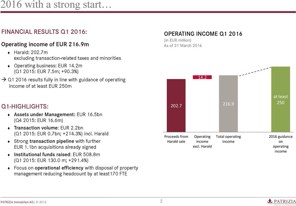 2bn (Q1 2015: EUR 0.7bn; +214.3%) incl. Harald Strong transaction pipeline with further EUR 1.1bn acquisitions already signed Institutional funds raised: EUR 508.8m (Q1 2015: EUR 130.0 m; +291.