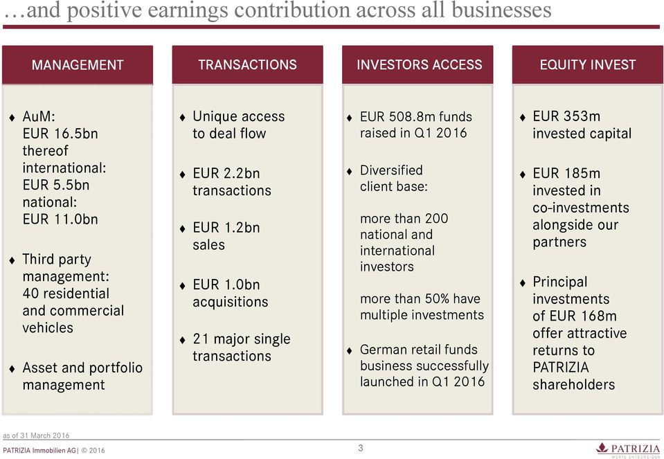 0bn acquisitions 21 major single transactions EUR 508.