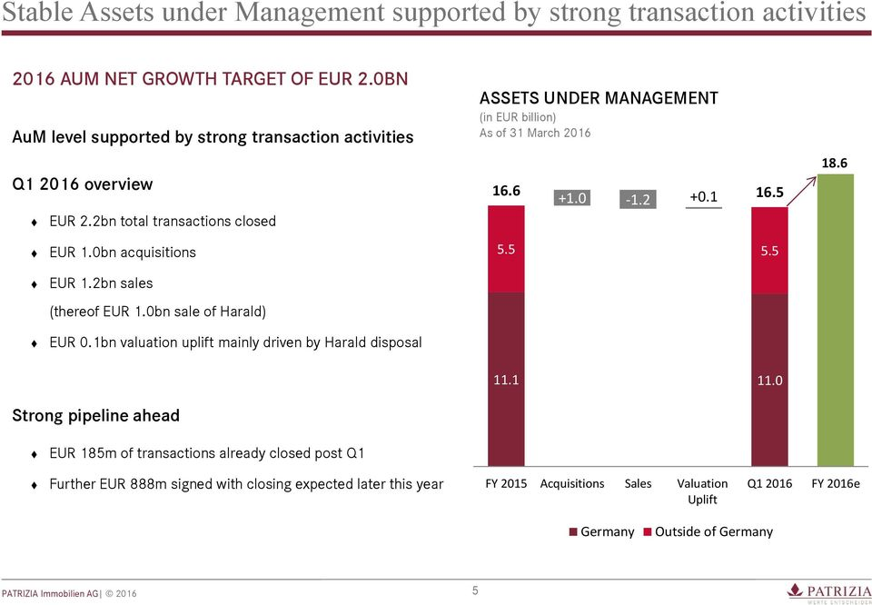 2bn total transactions closed ASSETS UNDER MANAGEMENT (in EUR billion) As of 31 March 2016 16.6 +1.0-1.2 +0.1 16.5 18.6 EUR 1.0bn acquisitions EUR 1.