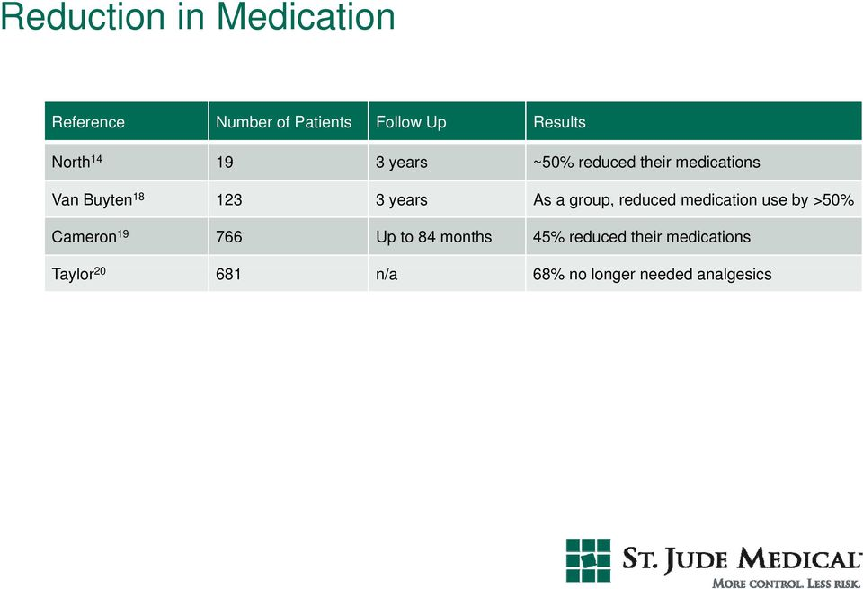 years As a group, reduced medication use by >50% Cameron 19 766 Up to 84