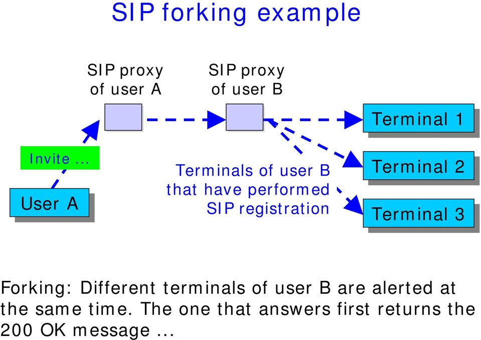that have performed SIP registration Terminal 1 Terminal 2 Terminal 3