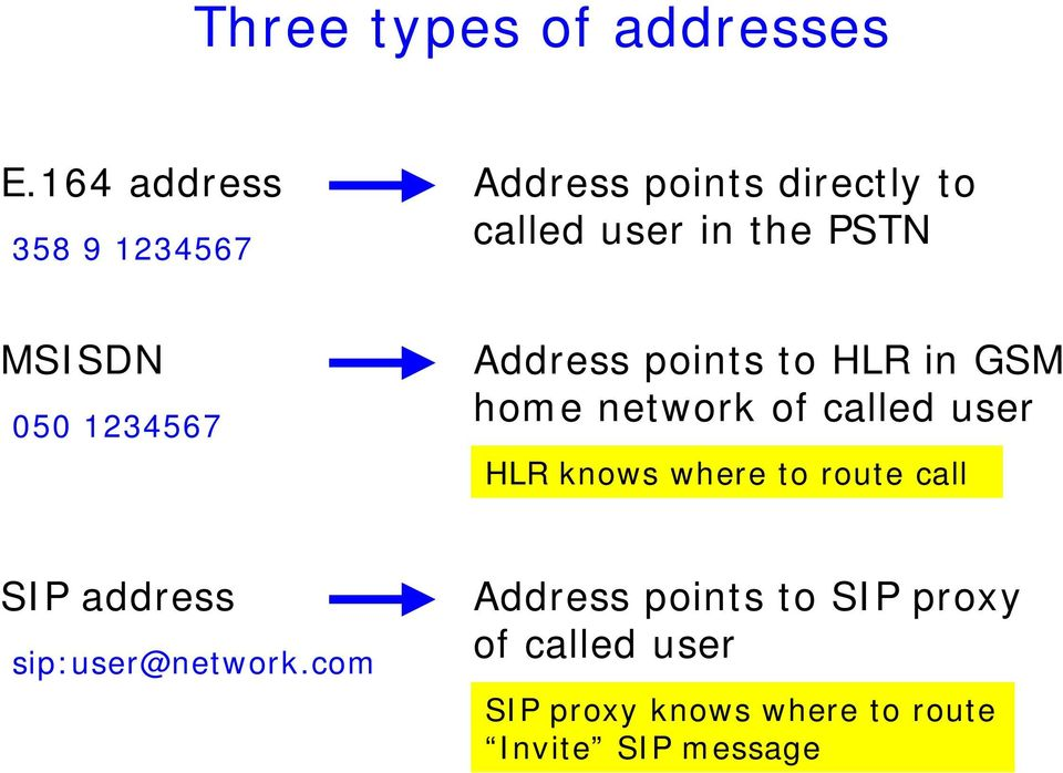 050 1234567 Address points to HLR in GSM home network of called user HLR knows