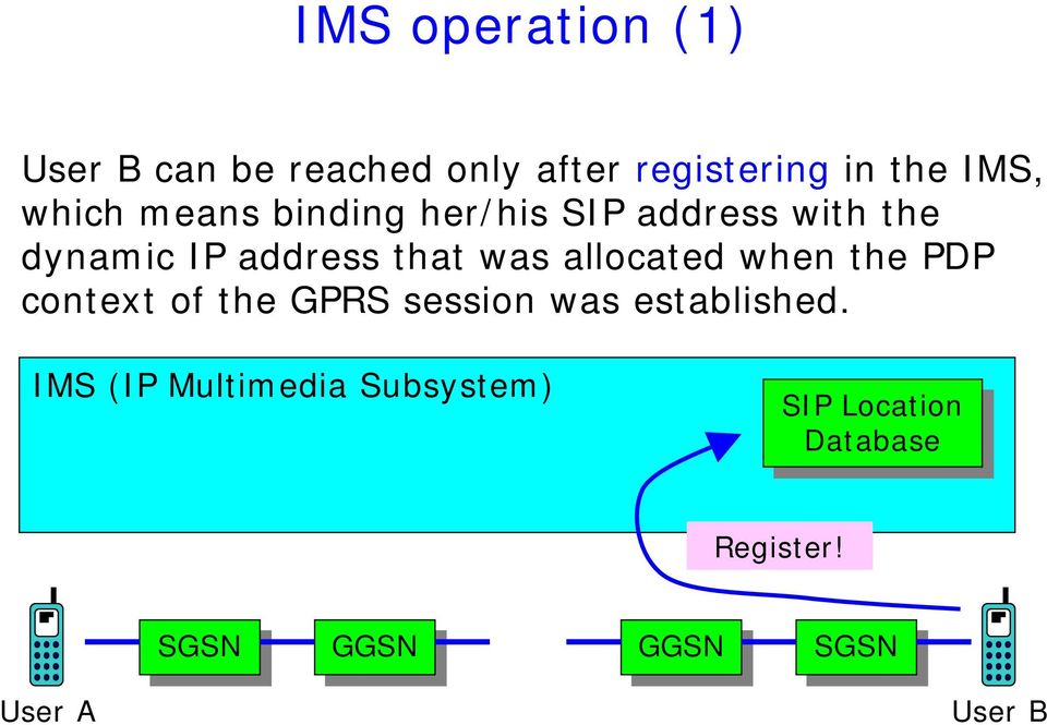 context of the GPRS session was established.