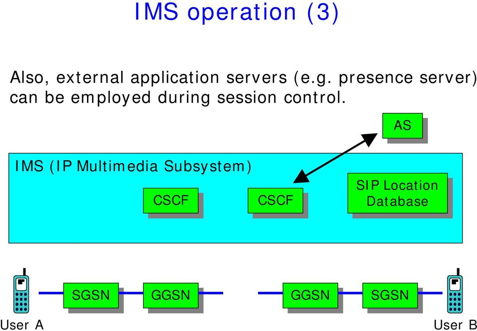 AS AS IMS (IP Multimedia Subsystem) CSCF CSCF CSCF CSCF SIP SIP