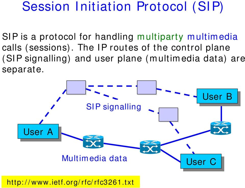 The IP routes of the control plane (SIP signalling) and user plane