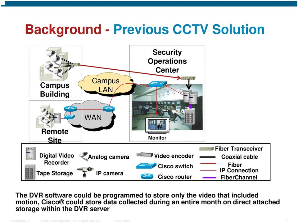 Transceiver Coaxial cable Fiber IP Connection FiberChannel The DVR software could be programmed to store only the video
