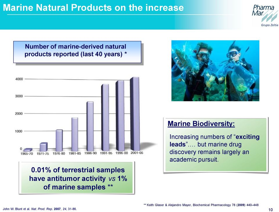 01% of terrestrial samples have antitumor activity vs 1% of marine samples ** Increasing numbers of exciting