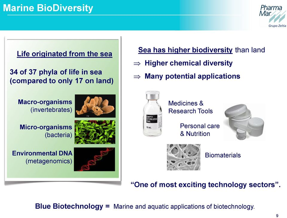Micro-organisms (bacteria) Medicines & Research Tools Personal care & Nutrition Environmental DNA (metagenomics)