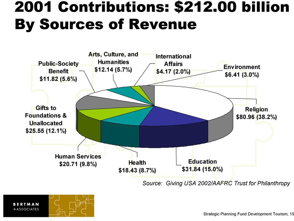 0%) Gifts to Foundations & Unallocated $25.55 (12.1%) Religion $80.96 (38.2%) Human Services $20.71 (9.