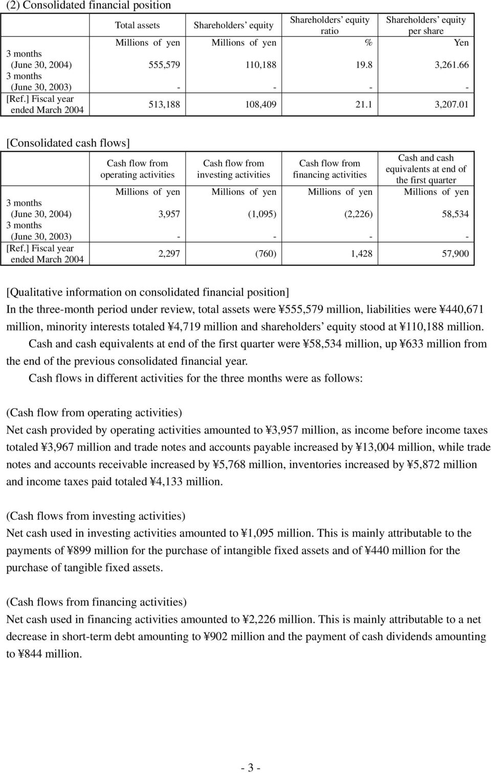 01 [Consolidated cash flows] Cash and cash Cash flow from Cash flow from equivalents at end of investing activities financing activities the first quarter Millions of yen Millions of yen Millions of