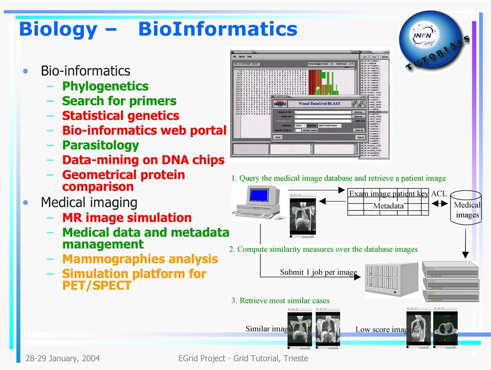 Simulation platform for PET/SPECT 1. Query the medical image database and retrieve a patient image 3.