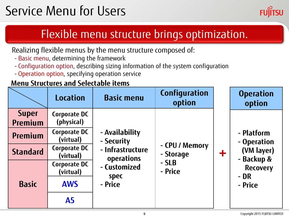 configuration - Operation option, specifying operation service Menu Structures and Selectable items Super Premium Premium Standard Basic Location Corporate DC (physical) Corporate