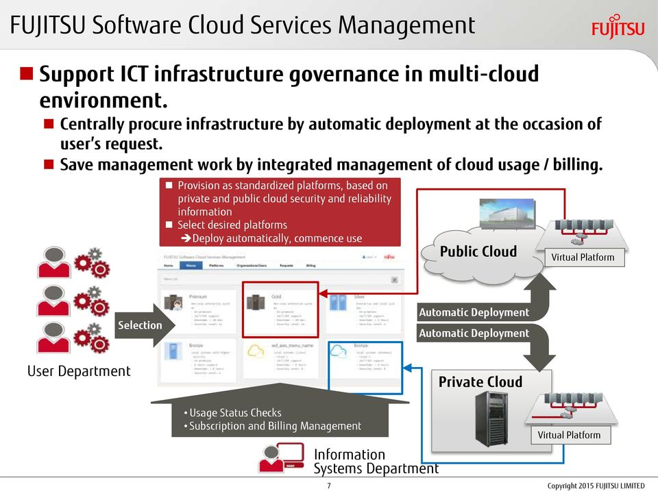Provision as standardized platforms, based on private and public cloud security and reliability information Select desired platforms Deploy automatically, commence