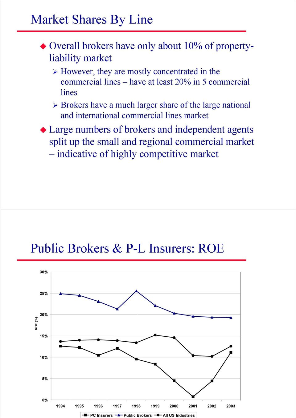 international commercial lines market Large numbers of brokers and independent agents split up the small and regional commercial market indicative