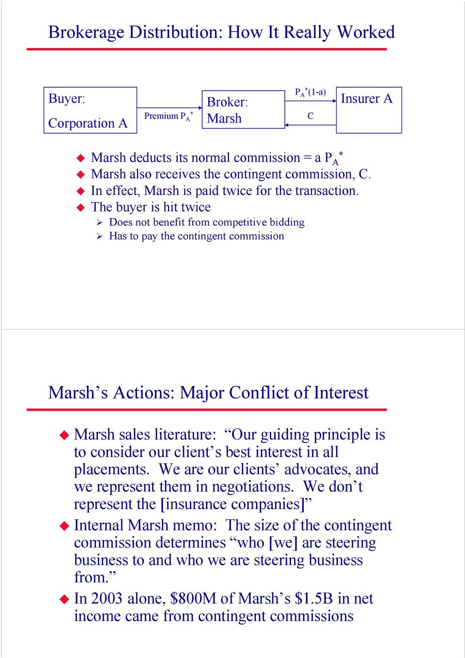 The buyer is hit twice Does not benefit from competitive bidding Has to pay the contingent commission Marsh s Actions: Major Conflict of Interest Marsh sales literature: Our guiding principle is to