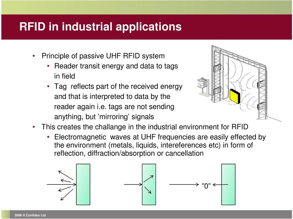 mirroring signals This creates the challange in the industrial environment for RFID Electromagnetic waves at UHF frequencies are