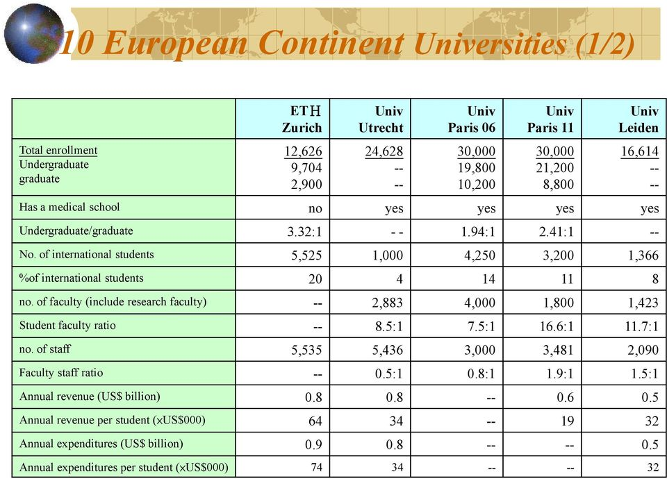 of international students 5,525 1,000 4,250 3,200 1,366 %of international students 20 4 14 11 8 no. of faculty (include research faculty) 2,883 4,000 1,800 1,423 Student faculty ratio 8.5:1 7.
