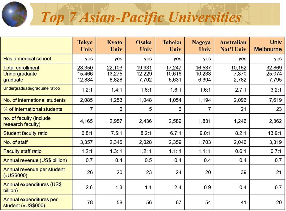 of international students 2,085 1,253 1,048 1,054 1,194 2,096 7,619 % of international students 7 6 5 6 7 21 23 no.
