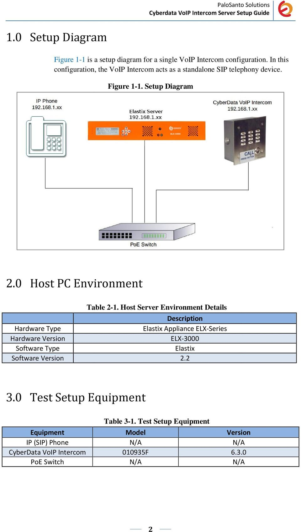 0 Host PC Environment Hardware Type Hardware Version Software Type Software Version Table 2-1.
