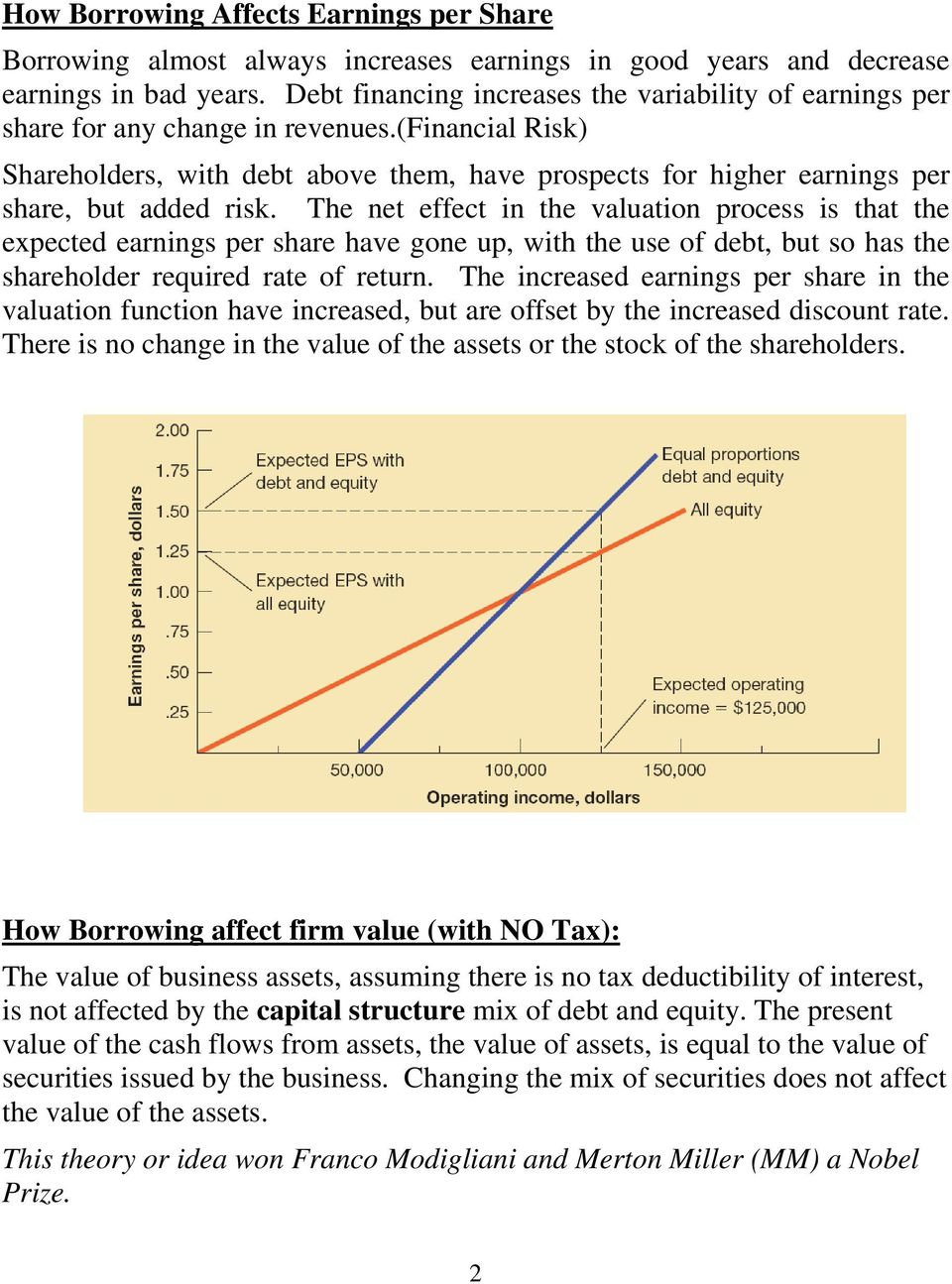 (financial Risk) Shareholders, with debt above them, have prospects for higher earnings per share, but added risk.