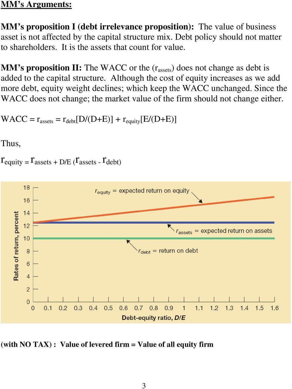 MM s proposition II: The WACC or the (r assets ) does not change as debt is added to the capital structure.