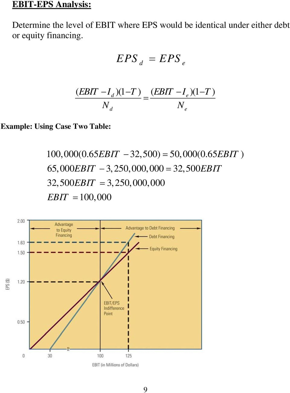 EPS d = EPS e Example: Using Case Two Table: ( EBIT I d)(1 T ) ( EBIT I e)(1 T ) =