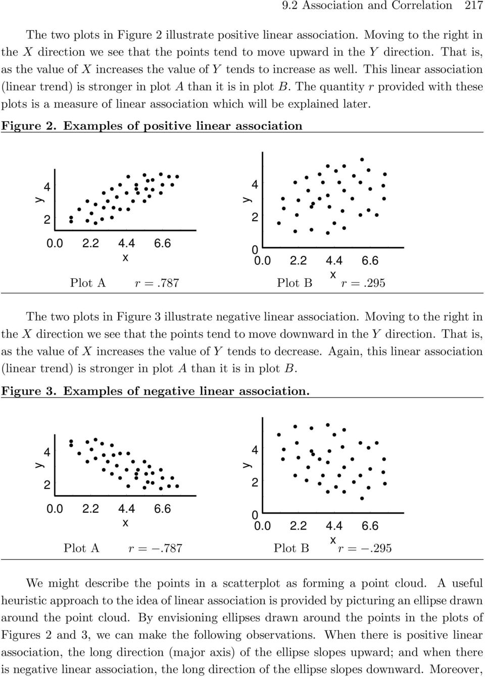 This linear association (linear trend) is stronger in plot A than it is in plot B. The quantity r provided with these plots is a measure of linear association which will be eplained later. Figure 2.