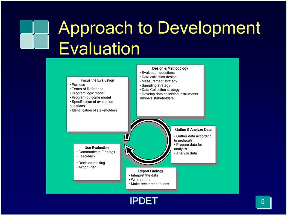 Methodology Evaluation questions Evaluation questions Data collection design Data collection design Measurement strategy Measurement strategy Sampling strategy Sampling strategy Data Collection