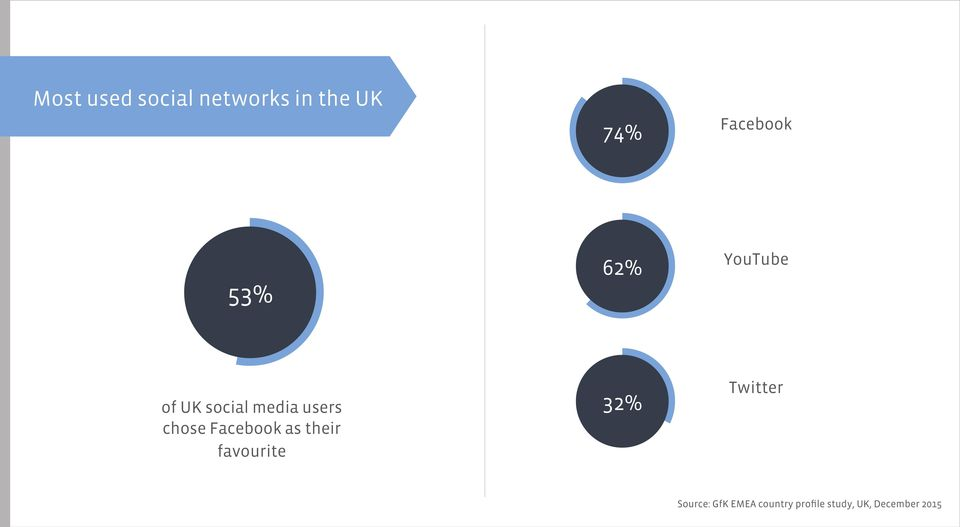 53% 62% YouTube of UK social media users chose