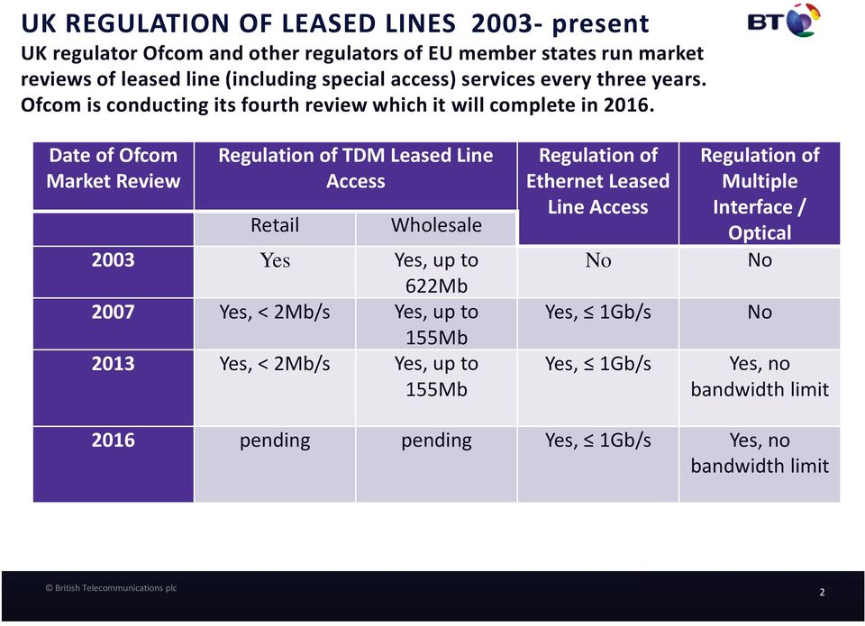 Date of Ofcom Market Review Regulation of TDM Leased Line Access Retail Wholesale 2003 Yes Yes, up to 622Mb 2007 Yes, < 2Mb/s Yes, up to 155Mb 2013 Yes, <