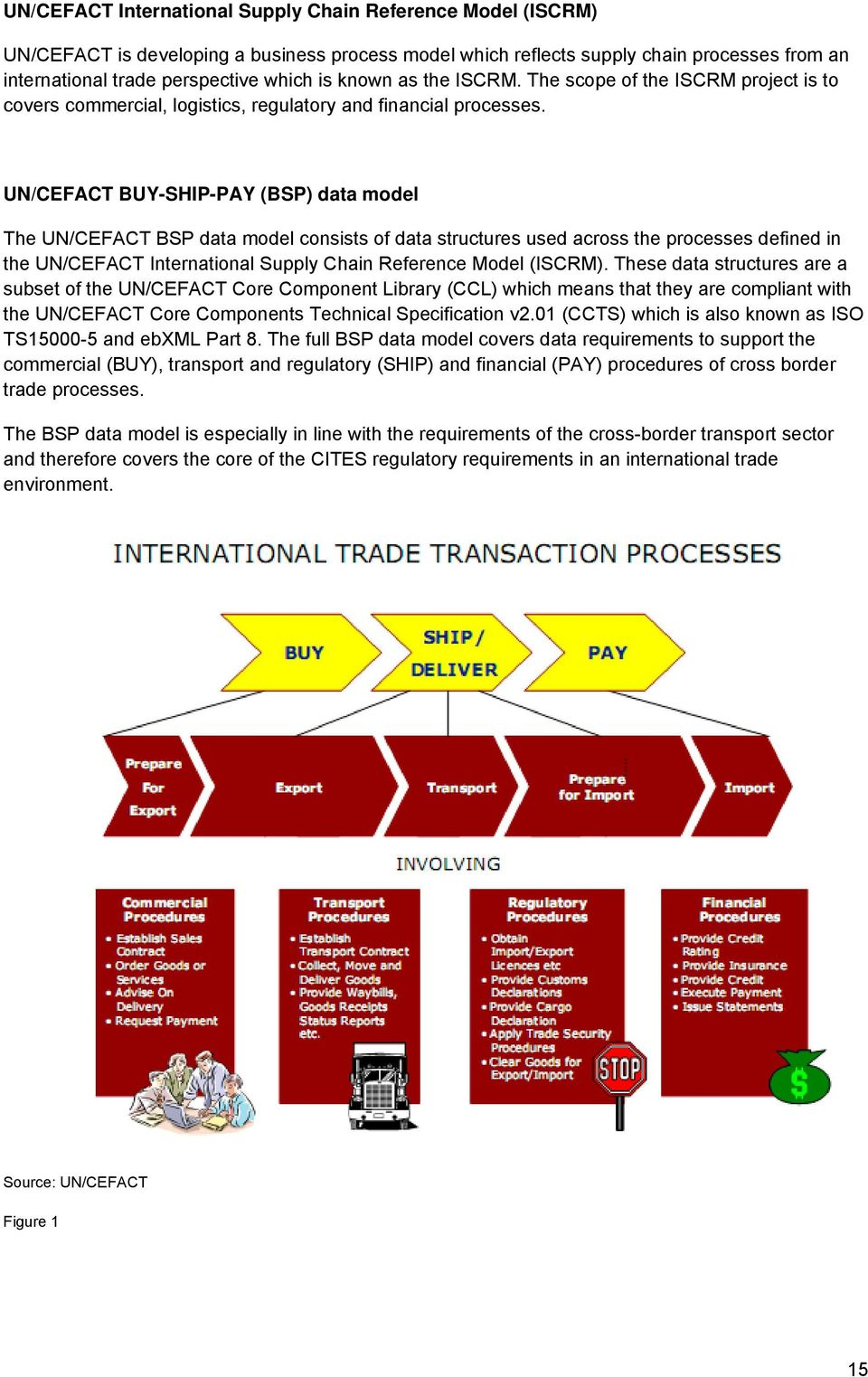 UN/CEFACT BUY-SHIP-PAY (BSP) data model The UN/CEFACT BSP data model consists of data structures used across the processes defined in the UN/CEFACT International Supply Chain Reference Model (ISCRM).