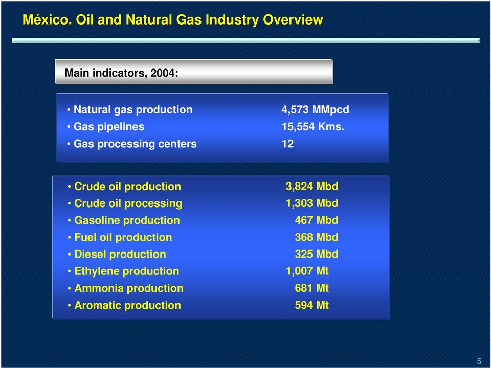 pipelines Gas processing centers 4,573 MMpcd 15,554 Kms.