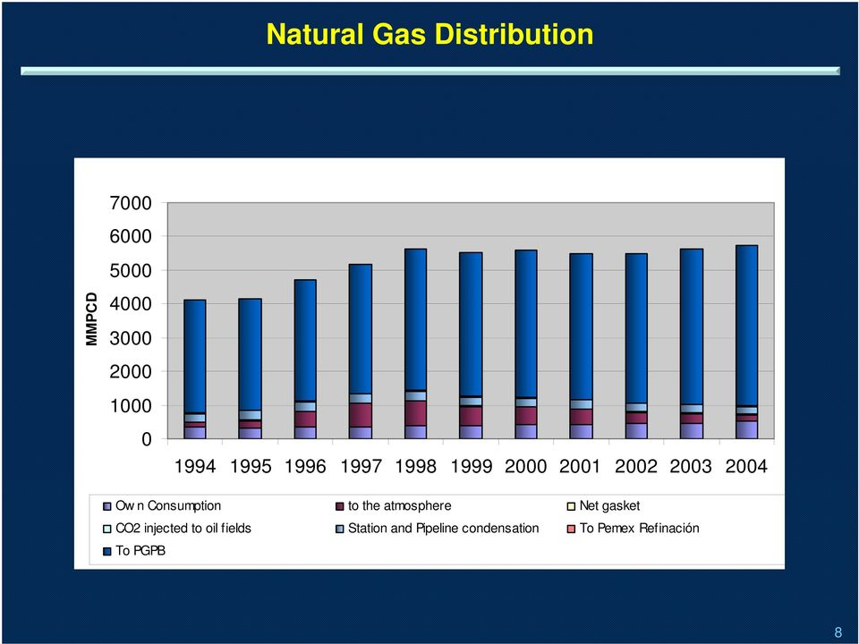 n Consumption to the atmosphere Net gasket CO2 injected to oil