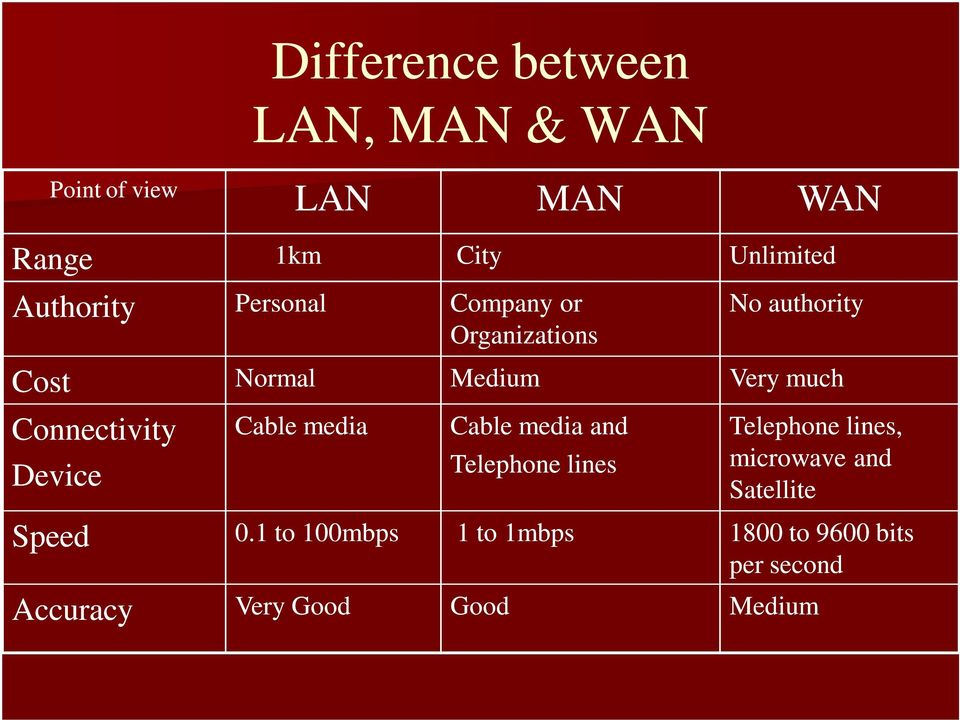 Cable media and Telephone lines Unlimited WAN No authority Very much Telephone lines,