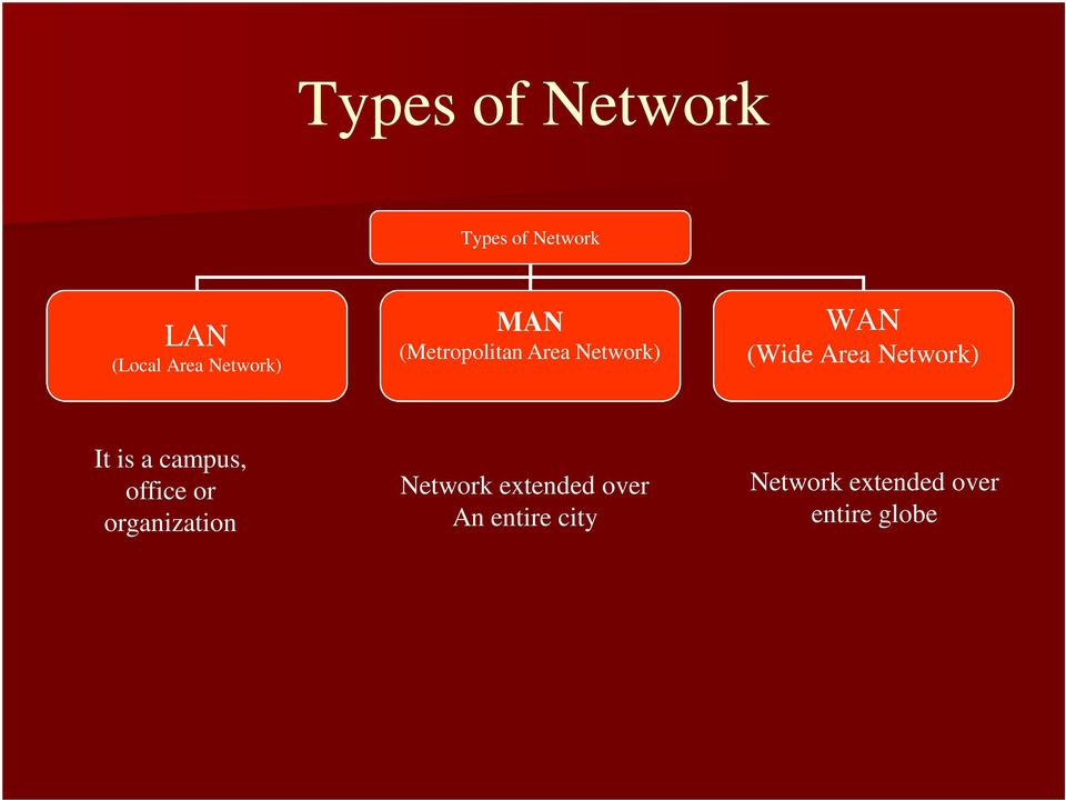 Network) It is a campus, office or organization Network
