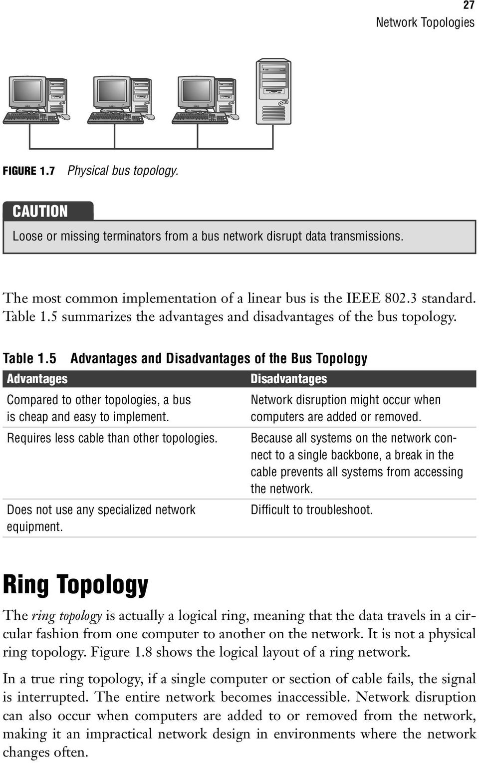 5 summarizes the advantages and disadvantages of the bus topology. Table 1.