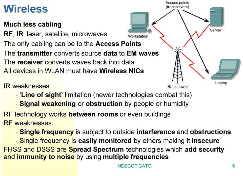 obstruction by people or humidity RF technology works between rooms or even buildings RF weaknesses: Single frequency is subject to outside interference and obstructions Single