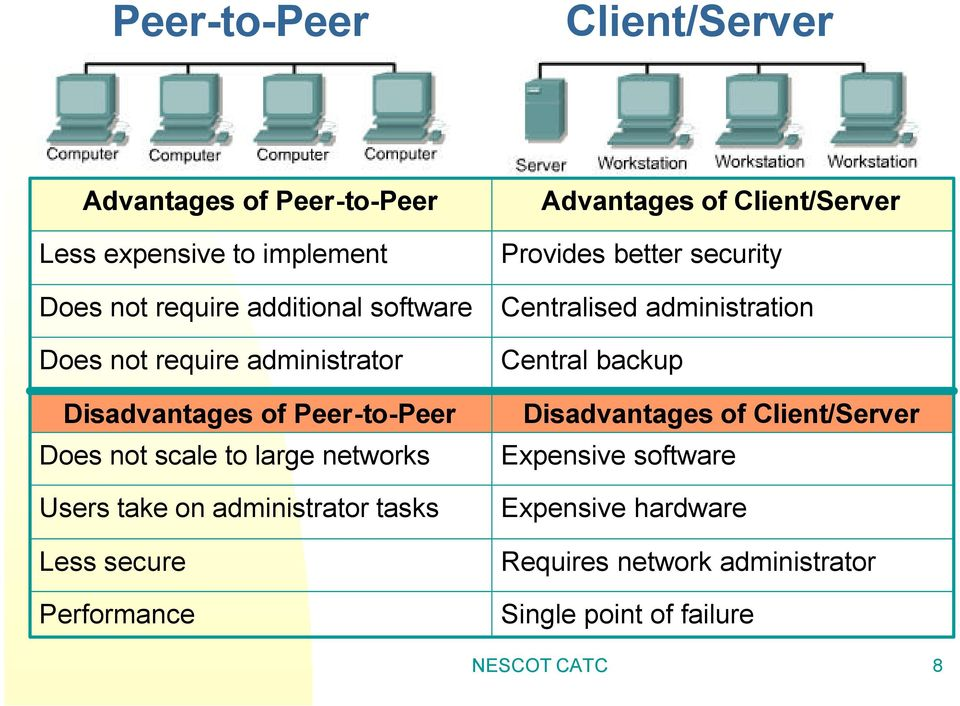 Less secure Performance Advantages of Client/Server Provides better security Centralised administration Central backup