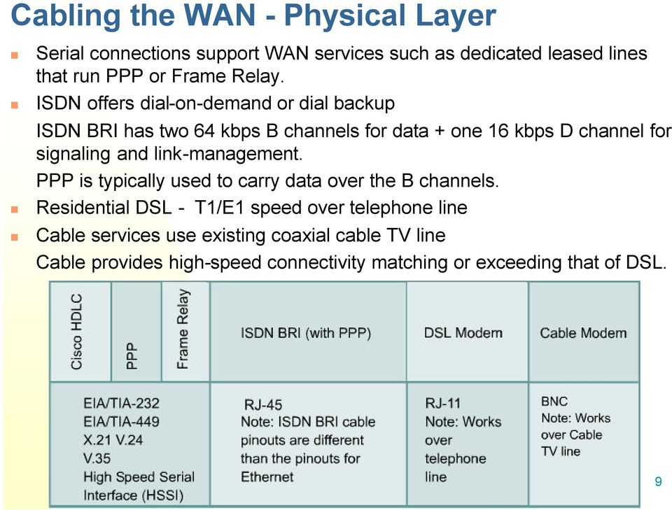 ISDN offers dial-on-demand or dial backup ISDN BRI has two 64 kbps B channels for data + one 16 kbps D channel for signaling and