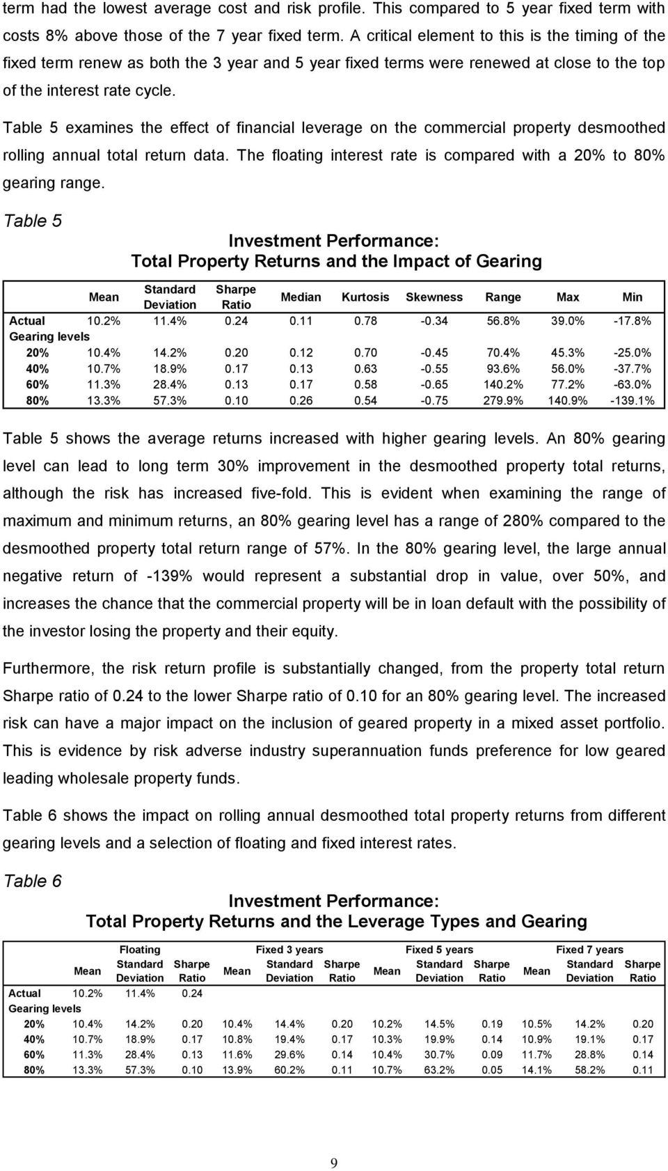 Table 5 examines the effect of financial leverage on the commercial property desmoothed rolling annual total return data. The floating interest rate is compared with a 20% to 80% gearing range.
