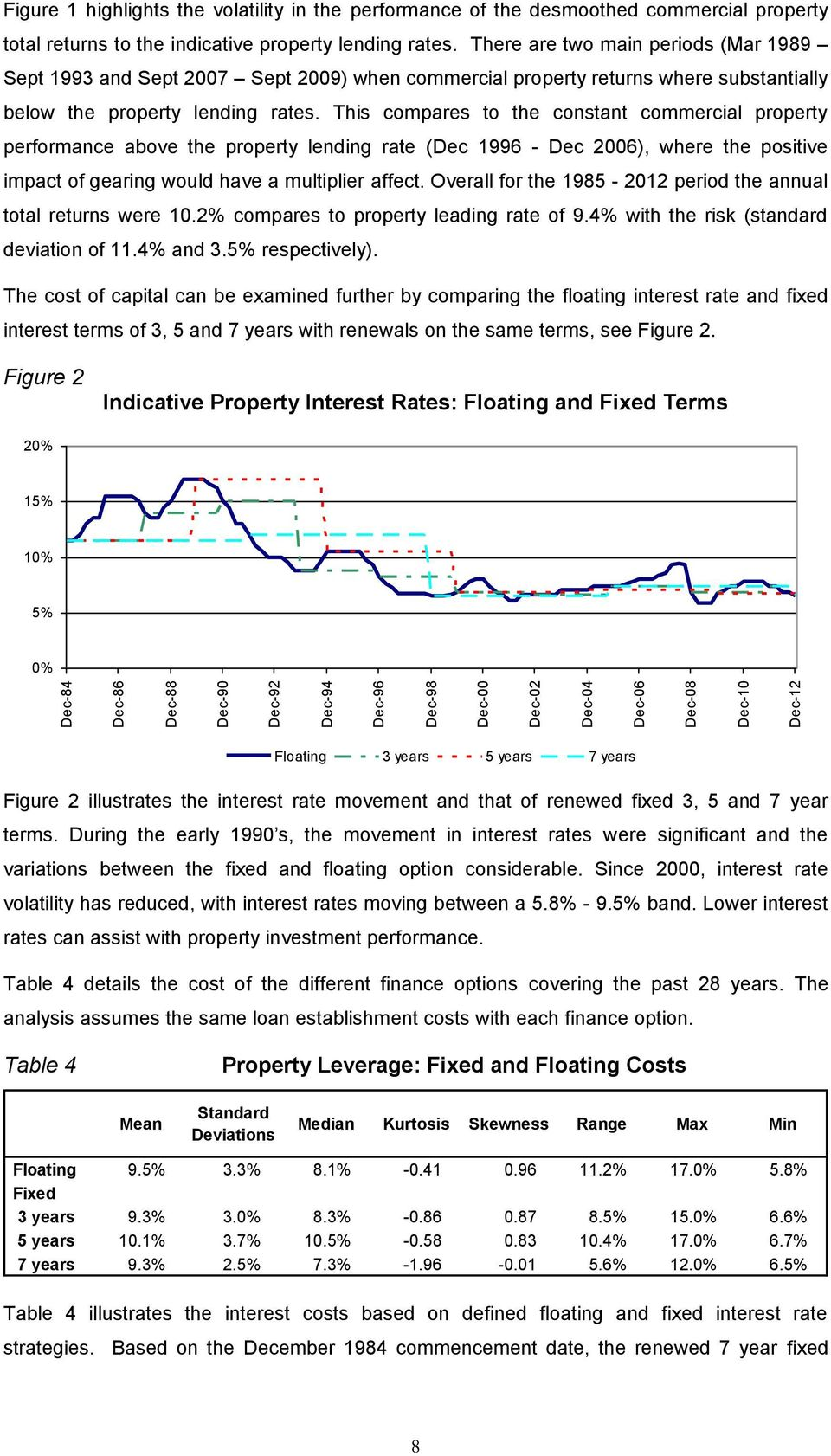 There are two main periods (Mar 1989 Sept 1993 and Sept 2007 Sept 2009) when commercial property returns where substantially below the property lending rates.