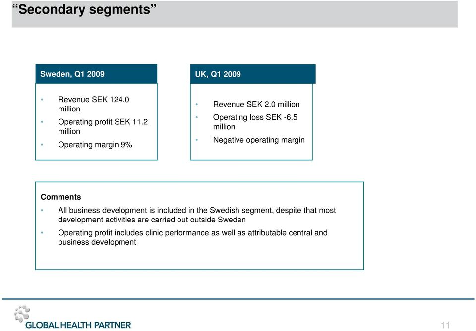 5 million Negative operating margin Comments All business development is included in the Swedish segment, despite