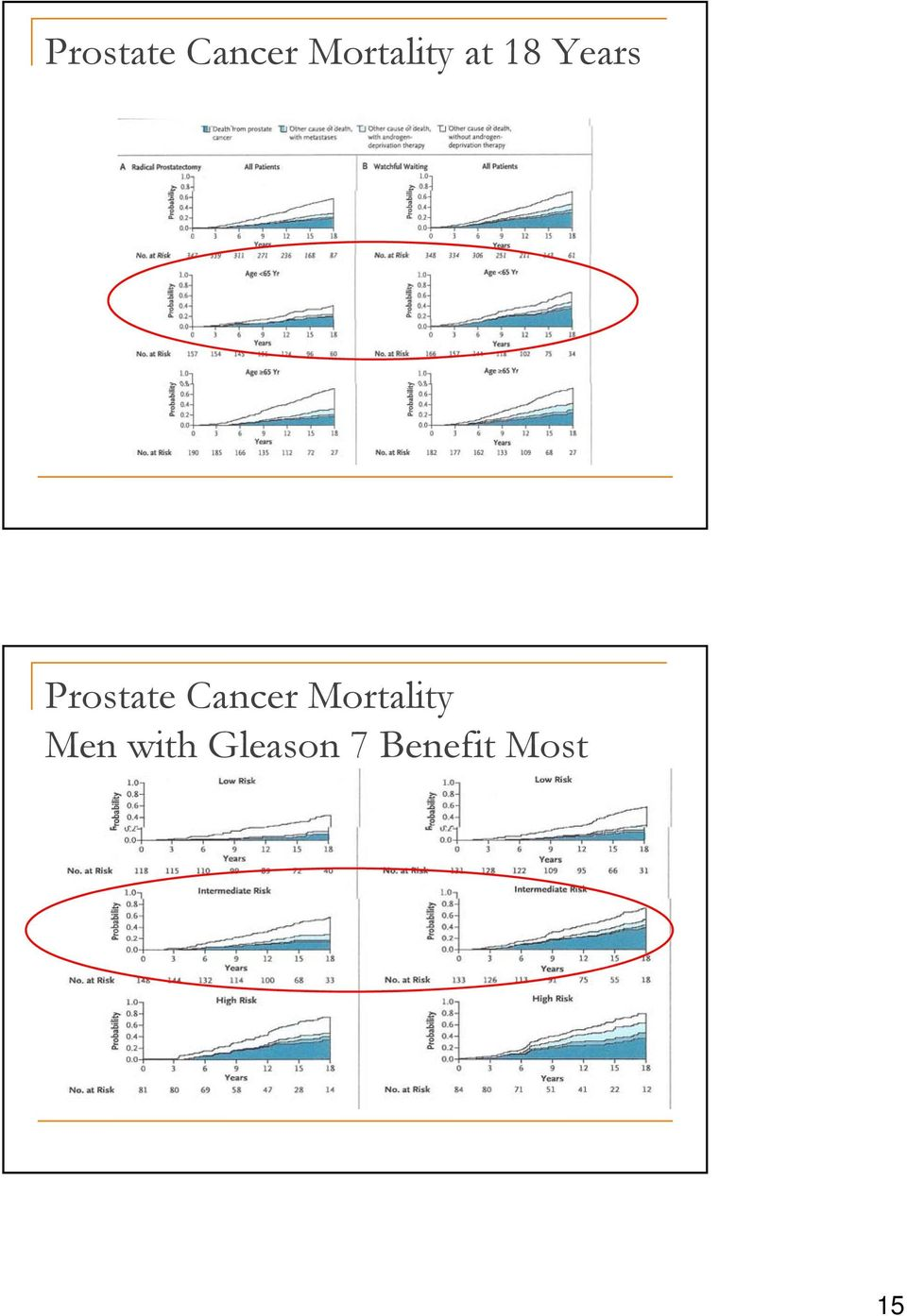 Mortality Men with